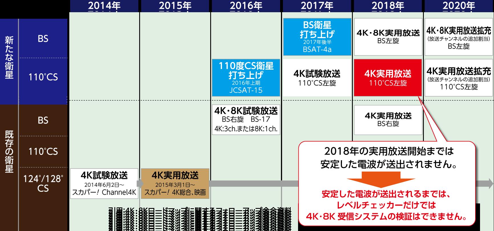 4K・8K放送のロードマップ