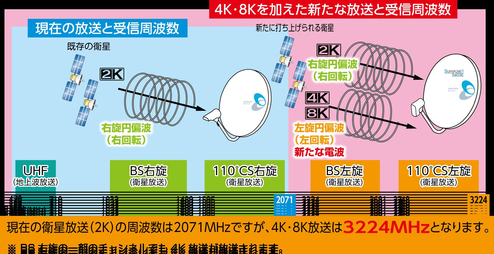 4K8K周波数